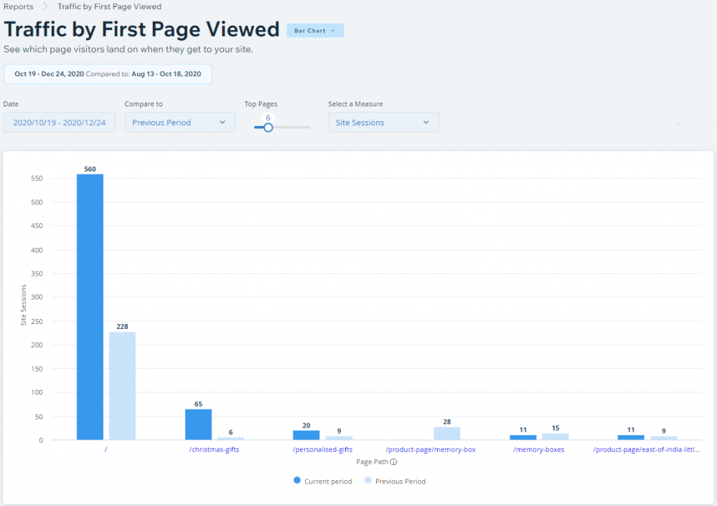Country Bloomers website traffic by first page viewed, Nov/Dec vs Sept/Oct 2020